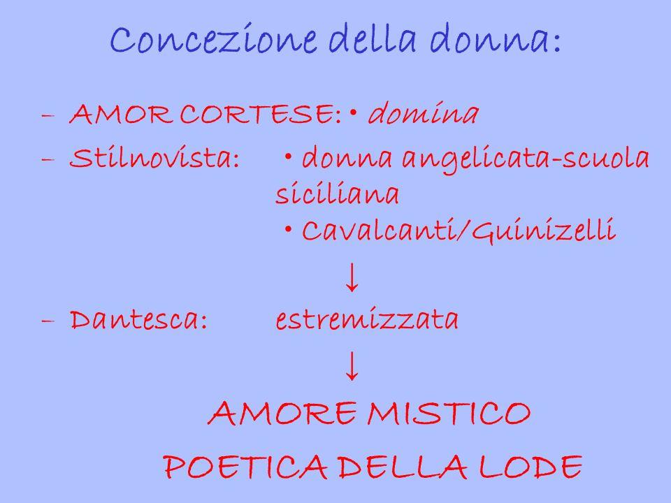 Concezione della donna: – AMOR CORTESE: domina – Stilnovista: donna angelicata-scuola siciliana Cavalcanti/Guinizelli ↓ – Dantesca:estremizzata ↓ AMOR