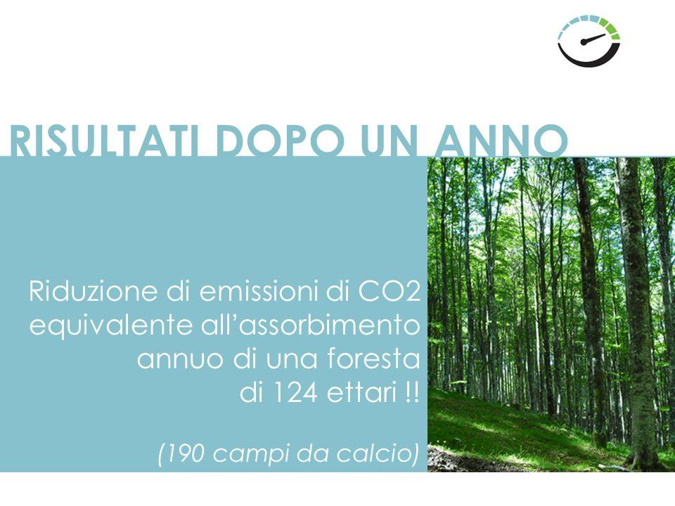 RISULTATI DOPO UN ANNO Riduzione di emissioni di CO2 equivalente all'assorbimento annuo di una foresta di 124 ettari !.