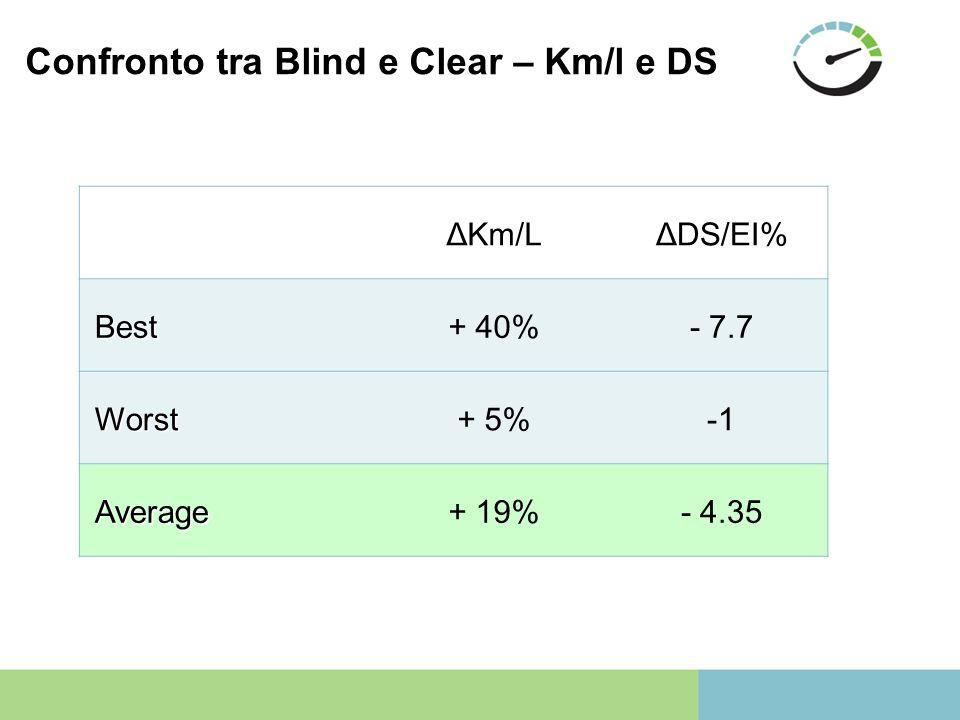Confronto tra Blind e Clear – Km/l e DS ΔKm/LΔDS/EI% Best+ 40%- 7.7 Worst+ 5%-1 Average+ 19%- 4.35