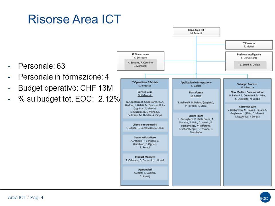 Area ICT / Pag. 4 Risorse Area ICT -Personale: 63 -Personale in formazione: 4 -Budget operativo: CHF 13M -% su budget tot. EOC: 2.12%