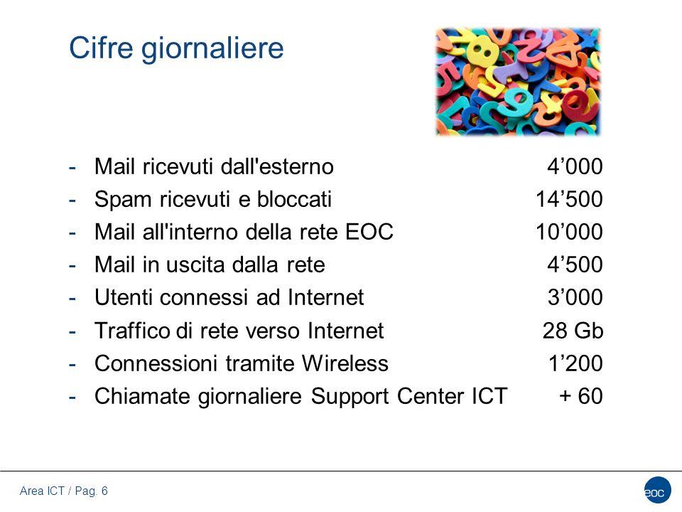 Area ICT / Pag. 6 Cifre giornaliere -Mail ricevuti dall'esterno -Spam ricevuti e bloccati -Mail all'interno della rete EOC -Mail in uscita dalla rete