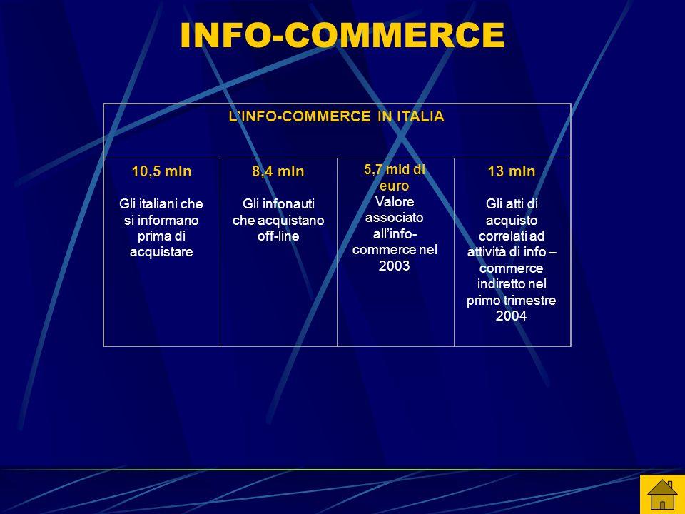 L'INFO-COMMERCE IN ITALIA 10,5 mln Gli italiani che si informano prima di acquistare 8,4 mln Gli infonauti che acquistano off-line 5,7 mld di euro Val