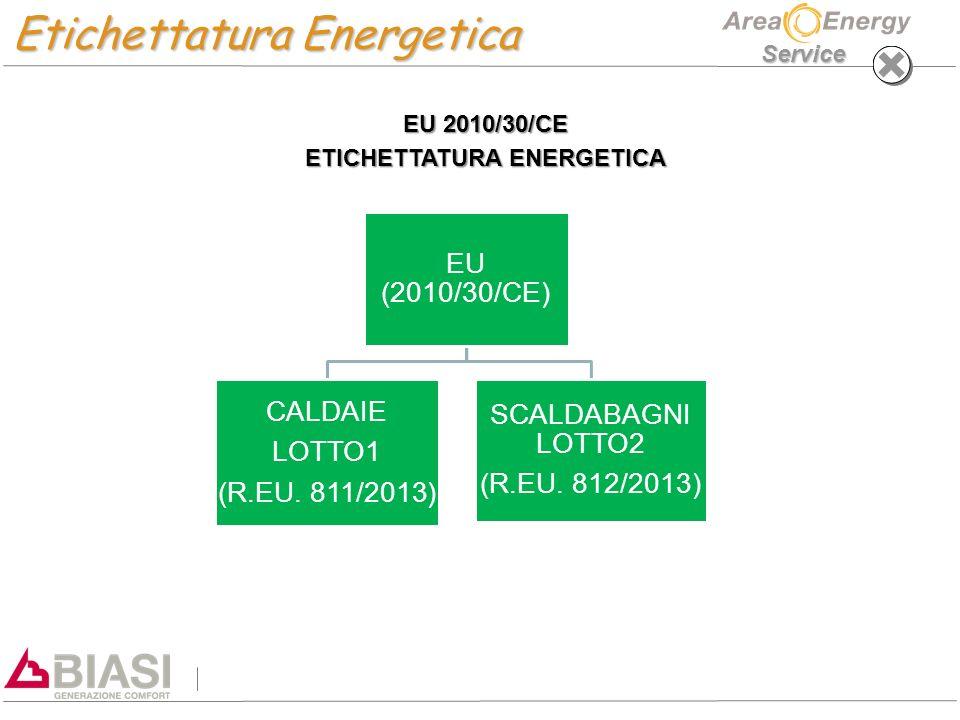 Service Energy Related Products ERP 2009/125/CE DIRETTIVA EUROPEA SULLA PROGETTAZIONE ECOCOMPATIBILE – –CON LA FIRMA DEL PROTOCOLLO DI KYOTO, TUTTI GLI STATI MEMBRI DELLA COMUNITA' EUROPEA, SI SONO IMPEGNATI AL RAGGIUNGIMENTO DEL COSIDETTO OBIETTIVO 20-20-20, OVVERO A GARANTIRE ENTRO IL 2020 UNA RIDUZIONE DEL 20% DELLE EMISSIONI DI CO2, UNA DIMINUZIONE DEL 20% DI ENERGIA PRIMARIA ED INFINE AD AUMENTARE AL 20% LA QUOTA DI ENERGIA PRODOTTA DA FONTI RINNOVABILI.