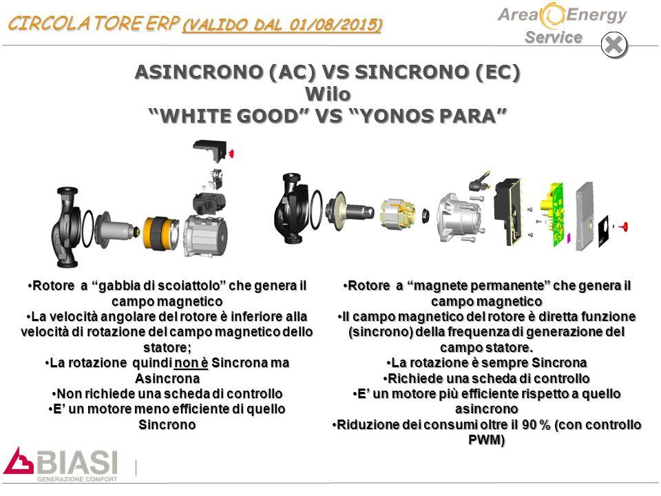 Service ASINCRONO (AC) VS SINCRONO (EC) Wilo WHITE GOOD VS YONOS PARA Rotore a gabbia di scoiattolo che genera il campo magneticoRotore a gabbia di scoiattolo che genera il campo magnetico La velocità angolare del rotore è inferiore alla velocità di rotazione del campo magnetico dello statore;La velocità angolare del rotore è inferiore alla velocità di rotazione del campo magnetico dello statore; La rotazione quindi non è Sincrona ma AsincronaLa rotazione quindi non è Sincrona ma Asincrona Non richiede una scheda di controlloNon richiede una scheda di controllo E' un motore meno efficiente di quello SincronoE' un motore meno efficiente di quello Sincrono Rotore a magnete permanente che genera il campo magneticoRotore a magnete permanente che genera il campo magnetico Il campo magnetico del rotore è diretta funzione (sincrono) della frequenza di generazione del campo statore.Il campo magnetico del rotore è diretta funzione (sincrono) della frequenza di generazione del campo statore.