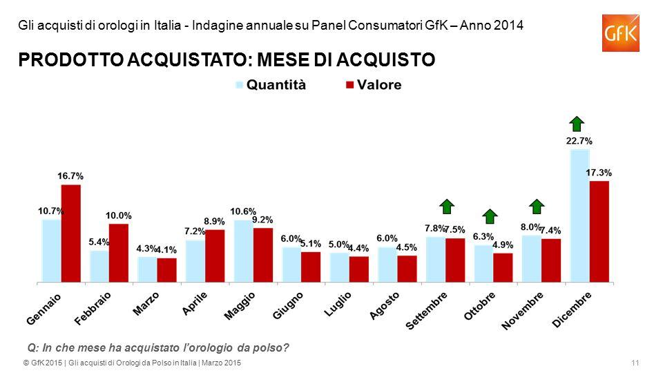 11© GfK 2015 | Gli acquisti di Orologi da Polso in Italia | Marzo 2015 Q: In che mese ha acquistato l'orologio da polso? Gli acquisti di orologi in It