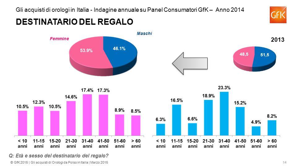 14© GfK 2015 | Gli acquisti di Orologi da Polso in Italia | Marzo 2015 Gli acquisti di orologi in Italia - Indagine annuale su Panel Consumatori GfK –