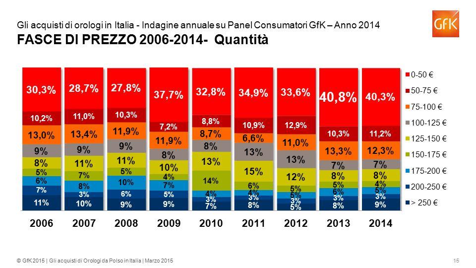 15© GfK 2015 | Gli acquisti di Orologi da Polso in Italia | Marzo 2015 Gli acquisti di orologi in Italia - Indagine annuale su Panel Consumatori GfK –
