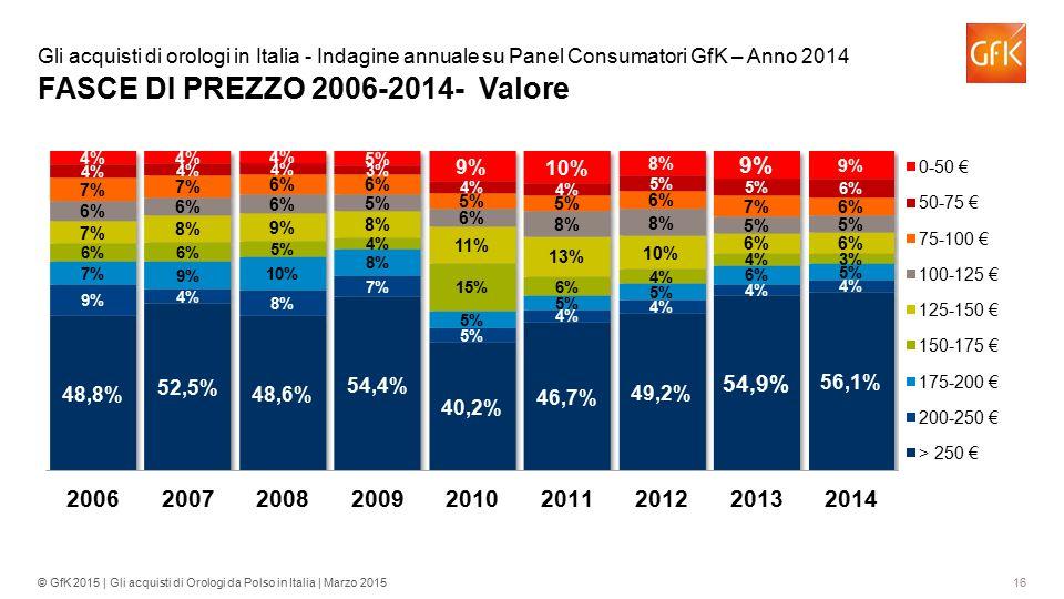 16© GfK 2015 | Gli acquisti di Orologi da Polso in Italia | Marzo 2015 Gli acquisti di orologi in Italia - Indagine annuale su Panel Consumatori GfK –