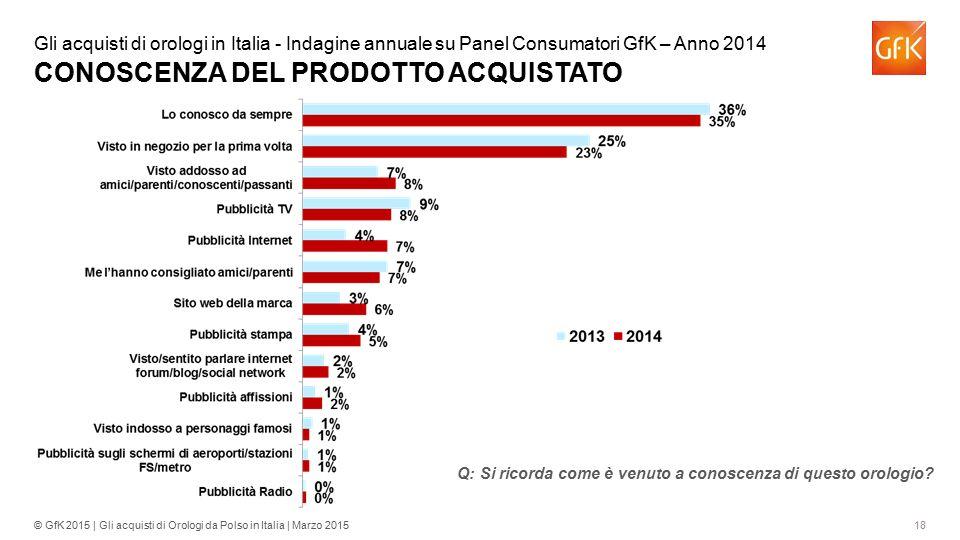 18© GfK 2015 | Gli acquisti di Orologi da Polso in Italia | Marzo 2015 Gli acquisti di orologi in Italia - Indagine annuale su Panel Consumatori GfK –