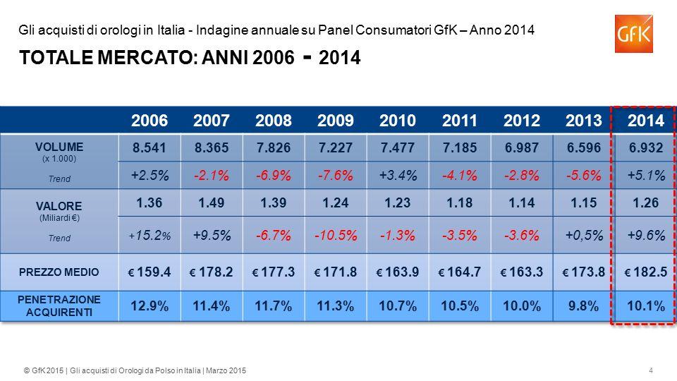 4© GfK 2015 | Gli acquisti di Orologi da Polso in Italia | Marzo 2015 Gli acquisti di orologi in Italia - Indagine annuale su Panel Consumatori GfK –