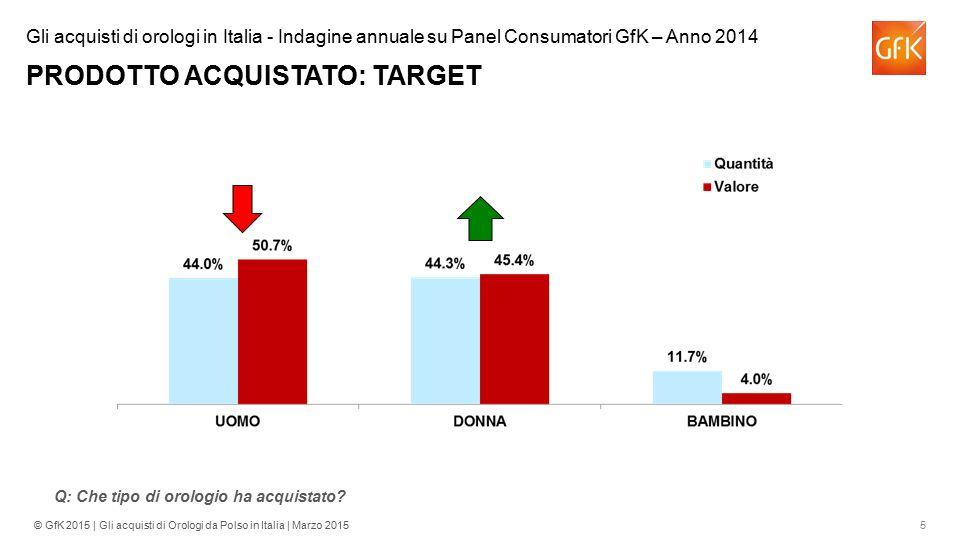 5© GfK 2015 | Gli acquisti di Orologi da Polso in Italia | Marzo 2015 Gli acquisti di orologi in Italia - Indagine annuale su Panel Consumatori GfK –