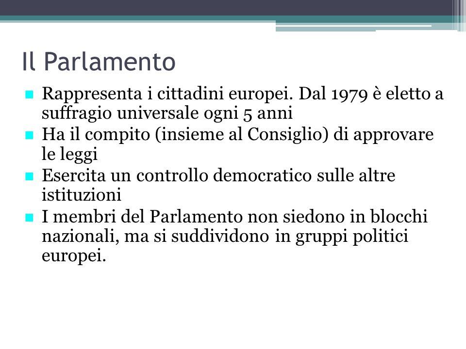 Il Parlamento Rappresenta i cittadini europei. Dal 1979 è eletto a suffragio universale ogni 5 anni Ha il compito (insieme al Consiglio) di approvare