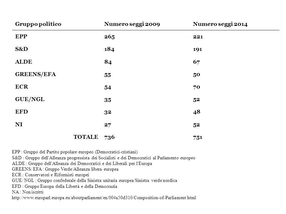 Gruppo politicoNumero seggi 2009Numero seggi 2014 EPP265221 S&D184191 ALDE8467 GREENS/EFA5550 ECR5470 GUE/NGL3552 EFD3248 NI2752 TOTALE736751 EPP : Gruppo del Partito popolare europeo (Democratici-cristiani) S&D : Gruppo dell Alleanza progressista dei Socialisti e dei Democratici al Parlamento europeo ALDE : Gruppo dell Alleanza dei Democratici e dei Liberali per l Europa GREENS/ EFA : Gruppo Verde/Alleanza libera europea ECR : Conservatori e Riformisti europei GUE/ NGL : Gruppo confederale della Sinistra unitaria europea/Sinistra verde nordica EFD : Gruppo Europa della Libertà e della Democrazia NA : Non iscritti http://www.europarl.europa.eu/aboutparliament/en/004a50d310/Composition-of-Parliament.html