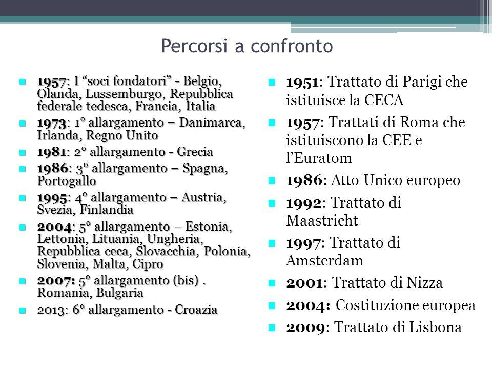 """Percorsi a confronto 1957: I """"soci fondatori"""" - Belgio, Olanda, Lussemburgo, Repubblica federale tedesca, Francia, Italia 1957: I """"soci fondatori"""" - B"""