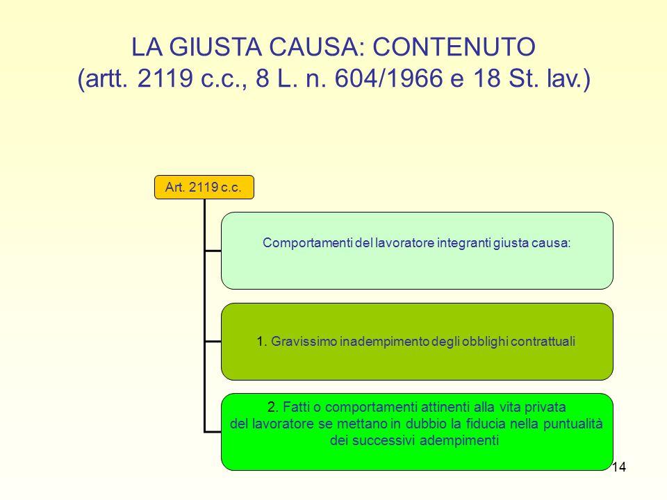 14 LA GIUSTA CAUSA: CONTENUTO (artt. 2119 c.c., 8 L.
