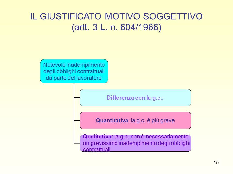 15 IL GIUSTIFICATO MOTIVO SOGGETTIVO (artt. 3 L. n.