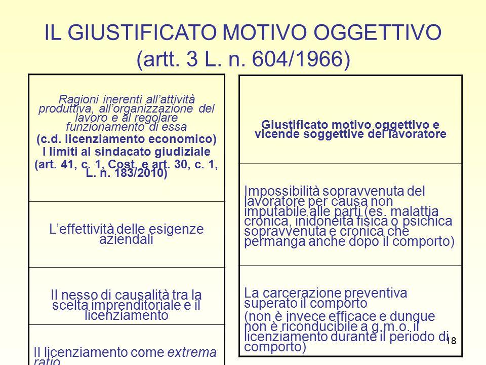 18 IL GIUSTIFICATO MOTIVO OGGETTIVO (artt. 3 L. n.
