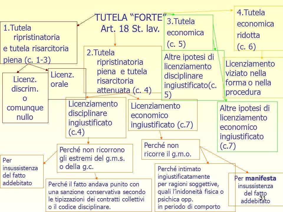 31 TUTELA FORTE Art. 18 St. lav. 1.Tutela ripristinatoria e tutela risarcitoria piena (c.