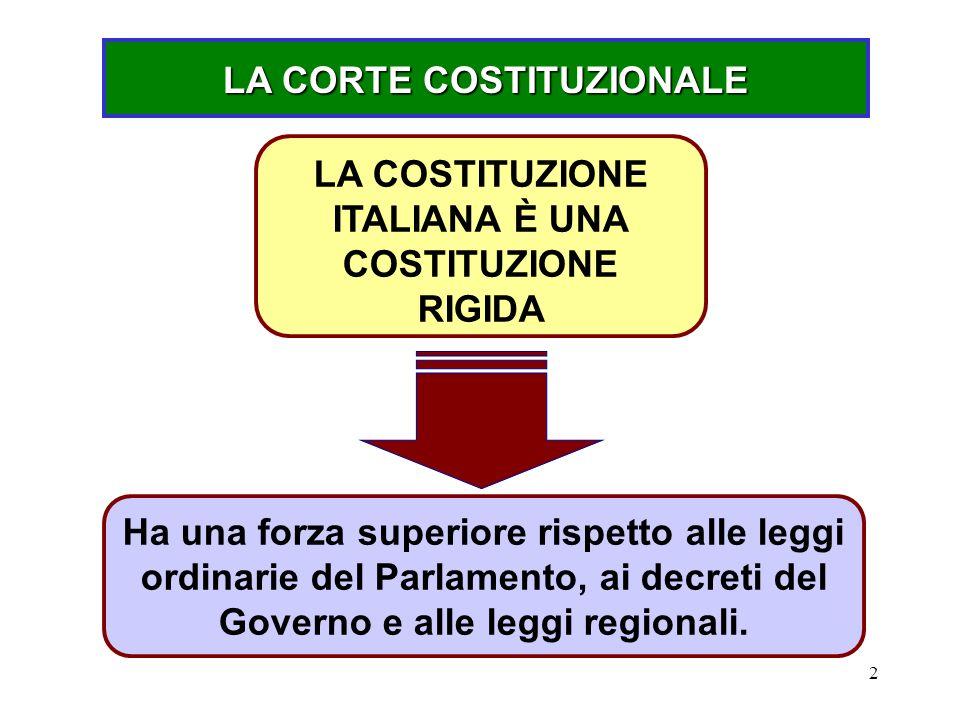 2 Ha una forza superiore rispetto alle leggi ordinarie del Parlamento, ai decreti del Governo e alle leggi regionali. LA COSTITUZIONE ITALIANA È UNA C