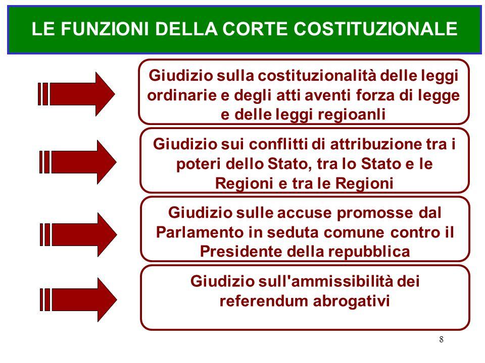 8 LE FUNZIONI DELLA CORTE COSTITUZIONALE Giudizio sui conflitti di attribuzione tra i poteri dello Stato, tra lo Stato e le Regioni e tra le Regioni G