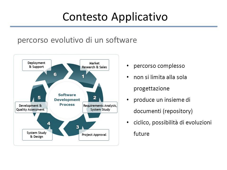 Contesto Applicativo percorso evolutivo di un software percorso complesso non si limita alla sola progettazione produce un insieme di documenti (repository) ciclico, possibilità di evoluzioni future