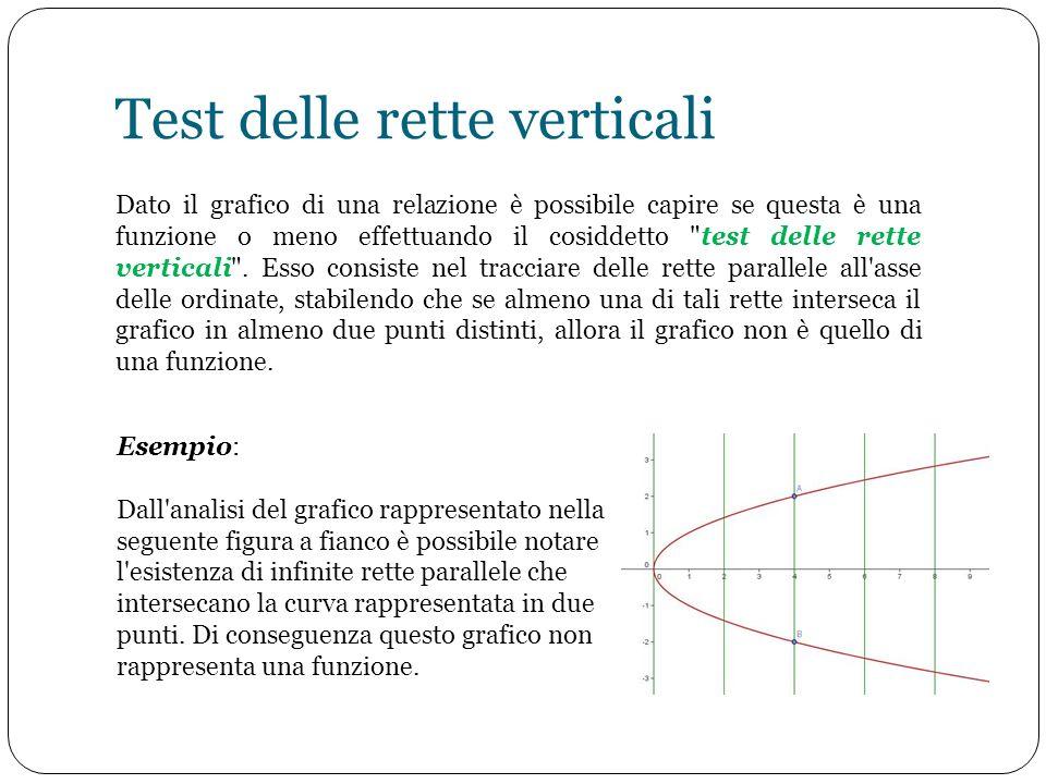 Test delle rette verticali Dato il grafico di una relazione è possibile capire se questa è una funzione o meno effettuando il cosiddetto