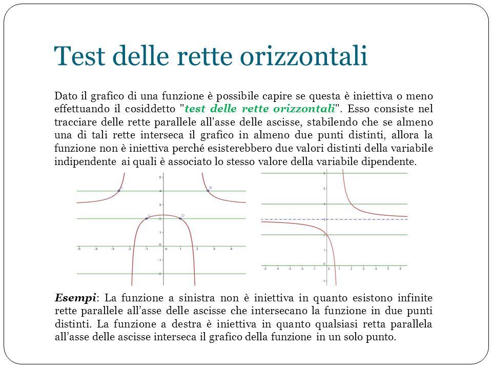 Test delle rette orizzontali Dato il grafico di una funzione è possibile capire se questa è iniettiva o meno effettuando il cosiddetto