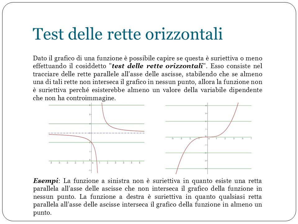 Test delle rette orizzontali Dato il grafico di una funzione è possibile capire se questa è suriettiva o meno effettuando il cosiddetto