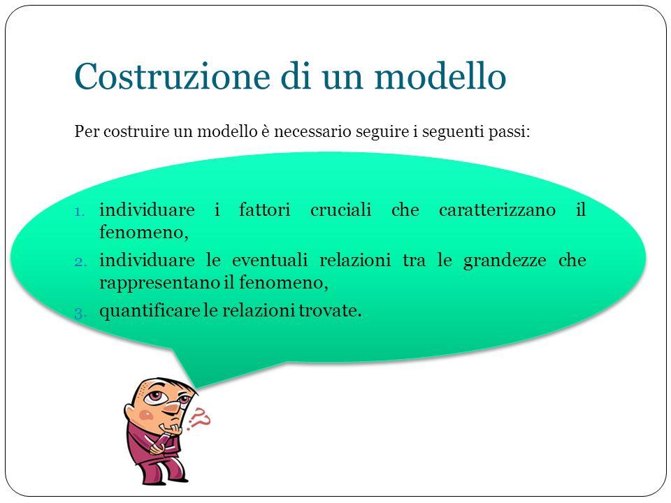 Costruzione di un modello Per costruire un modello è necessario seguire i seguenti passi: 1. individuare i fattori cruciali che caratterizzano il feno