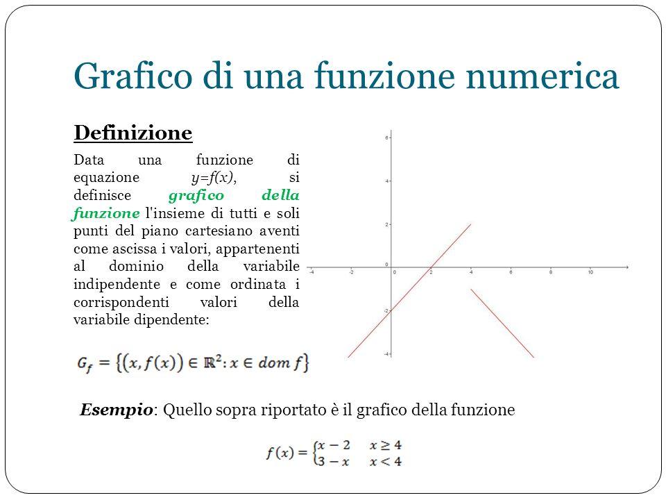 Grafico di una funzione numerica Definizione Data una funzione di equazione y=f(x), si definisce grafico della funzione l'insieme di tutti e soli punt