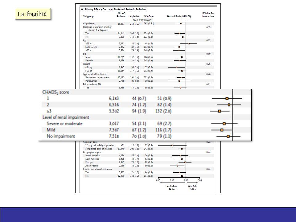 Stroke Major Bleeds Apixaban better Warfarin better Cockcroft-Gault (eGFR mL/min) Apixaban Warfarin Halvorsen S et al.