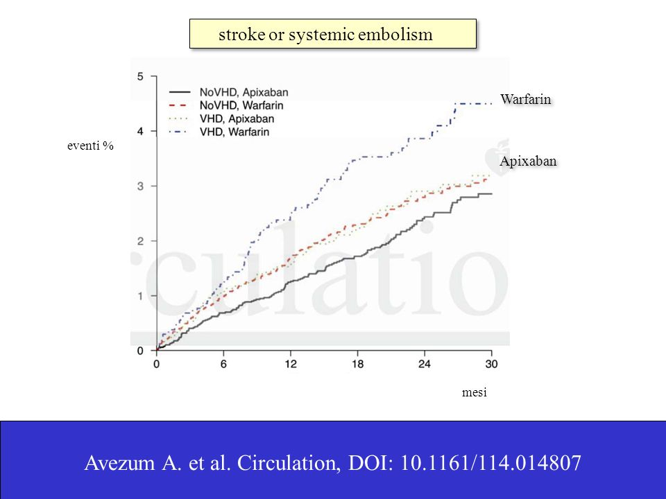 mesi stroke or systemic embolism eventi % Avezum A. et al. Circulation, DOI: 10.1161/114.014807 Warfarin Apixaban