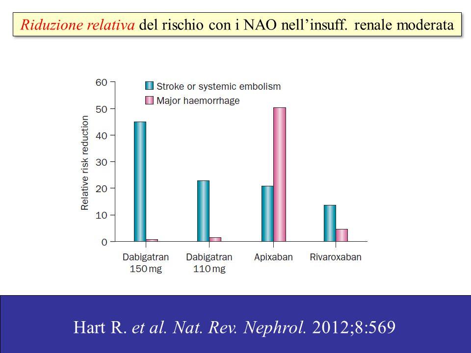 Major bleed Hohnloser S. et al. Eur Heart J 2012