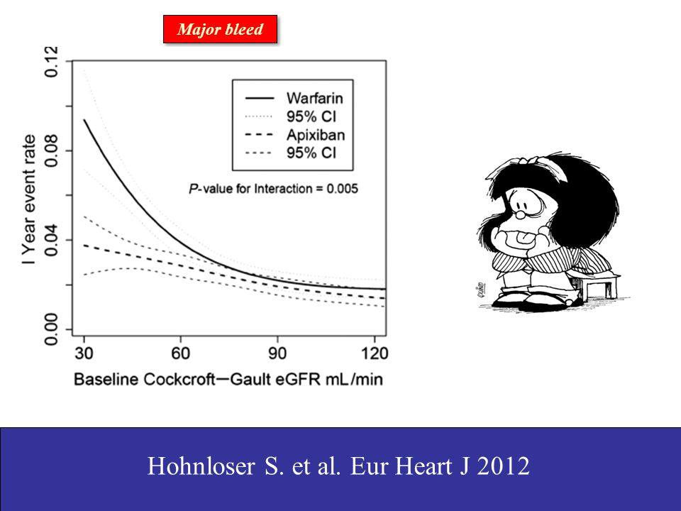 Major bleed Hohnloser S. et al. Eur Heart J 2012