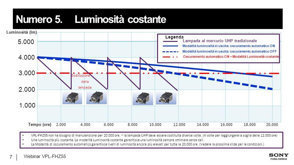 Luminosità (lm) 4.000 3.000 2.000 1.000 Tempo (ore) 5.000 Sostituzione della lampada 2.0004.0006.0008.00010.00012.00014.00016.00018.00020.000 VPL-FHZ55 non ha bisogno di manutenzione per 20.000 ore.