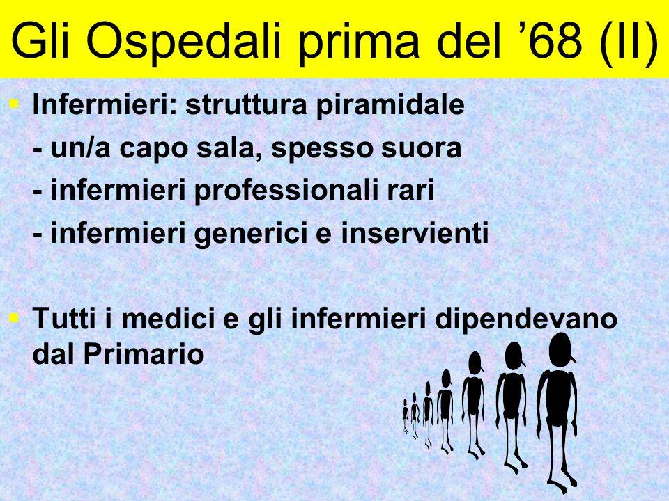 Gli Ospedali prima del '68 (II)  Infermieri: struttura piramidale - un/a capo sala, spesso suora - infermieri professionali rari - infermieri generic