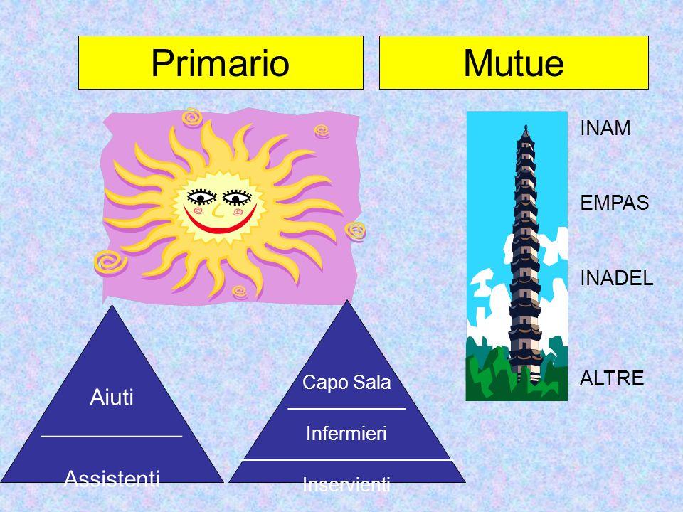 PrimarioMutue Aiuti ___________ Assistenti Capo Sala ___________ Infermieri ____________________ Inservienti INAM EMPAS INADEL ALTRE