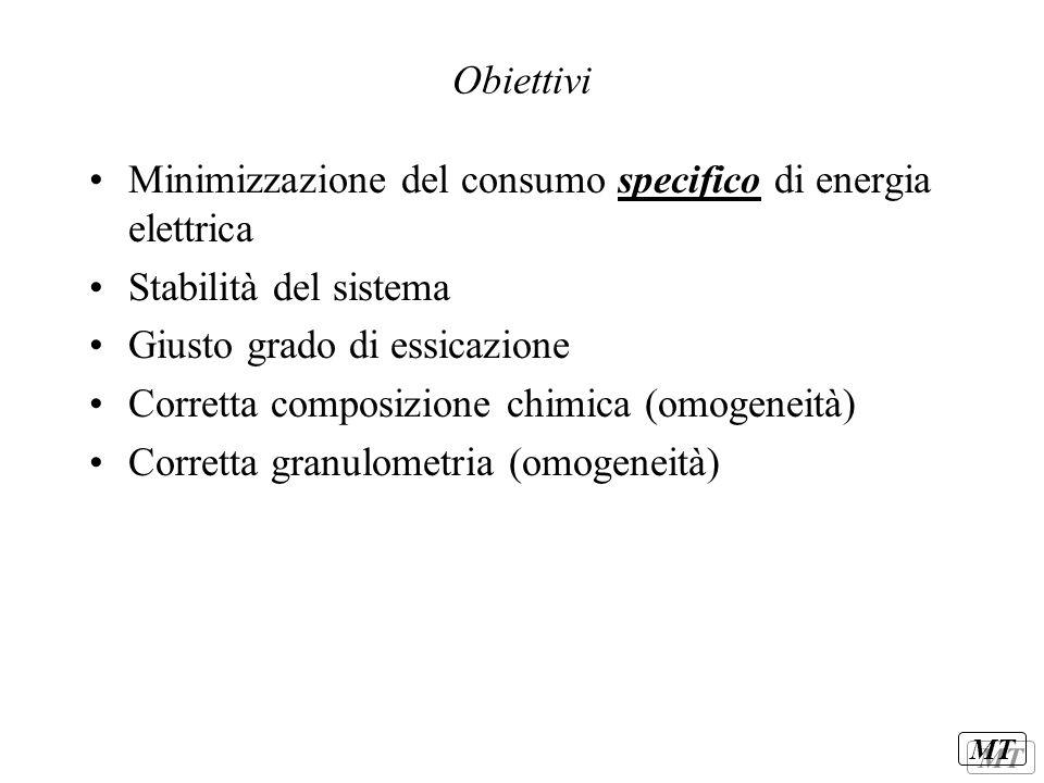 MT Obiettivi Minimizzazione del consumo specifico di energia elettrica Stabilità del sistema Giusto grado di essicazione Corretta composizione chimica