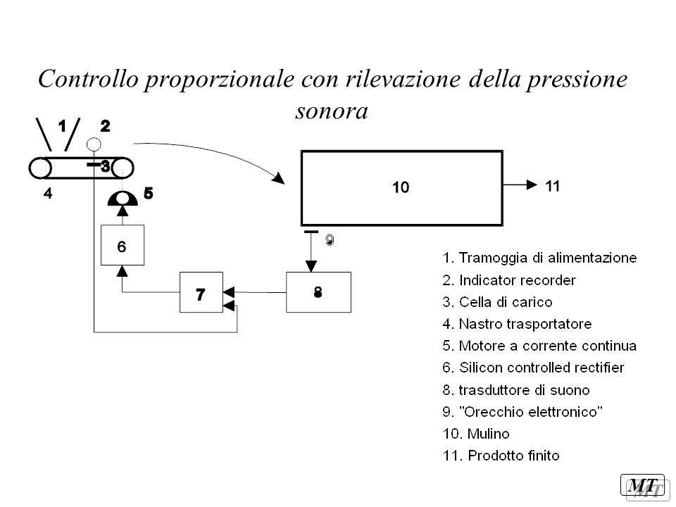 MT Controllo proporzionale con rilevazione della pressione sonora