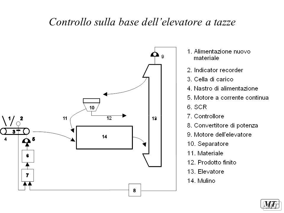 MT Controllo sulla base dell'elevatore a tazze