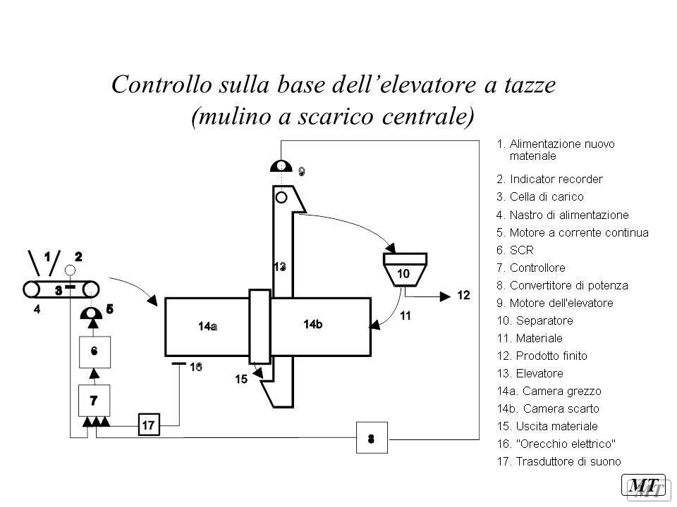 MT Controllo sulla base dell'elevatore a tazze (mulino a scarico centrale)