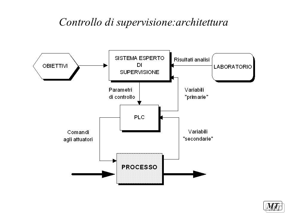 MT Controllo di supervisione:architettura