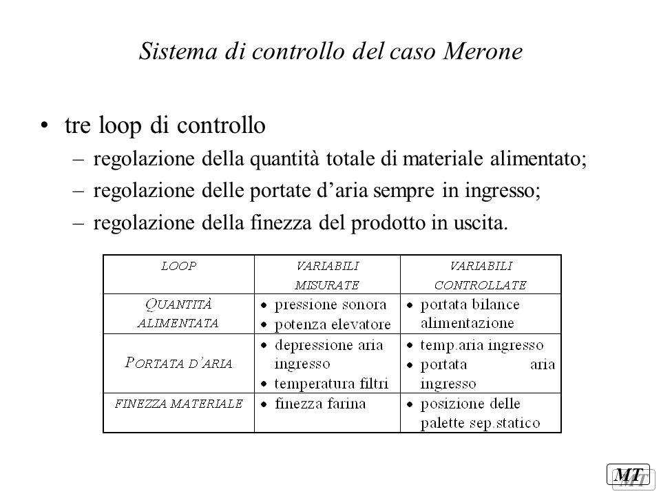 MT Sistema di controllo del caso Merone tre loop di controllo –regolazione della quantità totale di materiale alimentato; –regolazione delle portate d