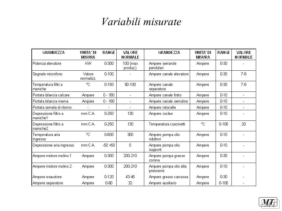 MT Variabili misurate