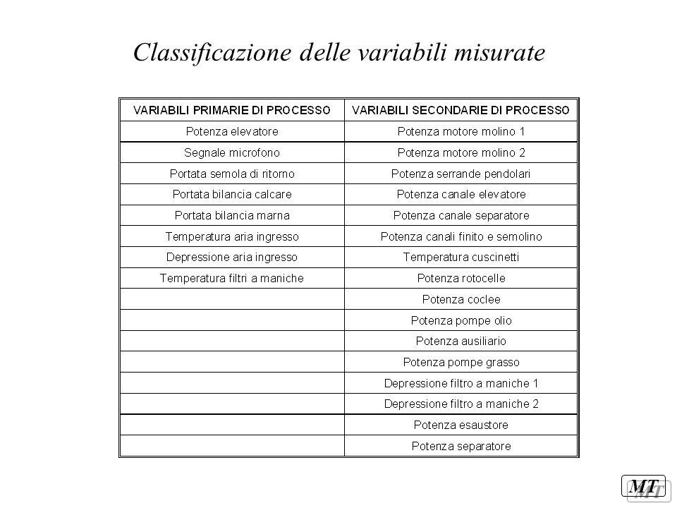 MT Classificazione delle variabili misurate