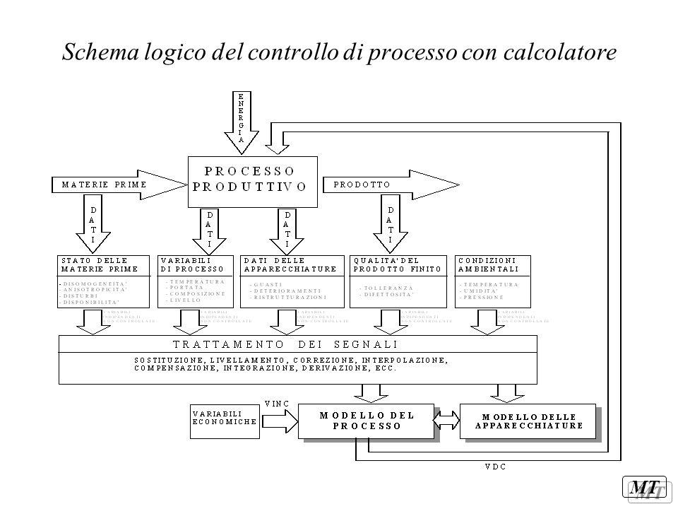 MT Schema logico del controllo di processo con calcolatore