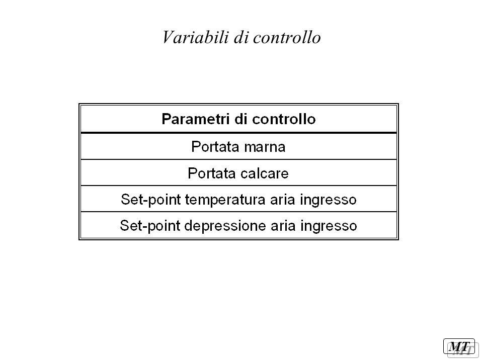 MT Variabili di controllo