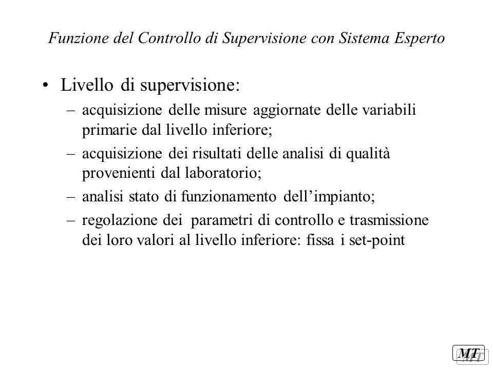 MT Funzione del Controllo di Supervisione con Sistema Esperto Livello di supervisione: –acquisizione delle misure aggiornate delle variabili primarie