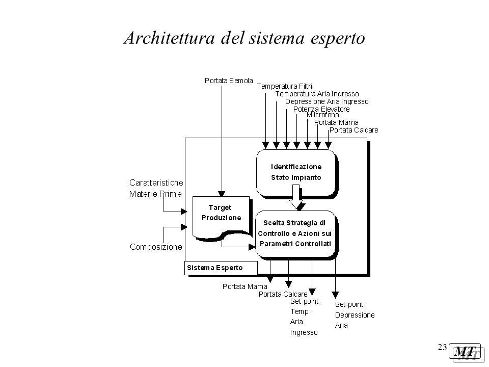 MT 23 Architettura del sistema esperto