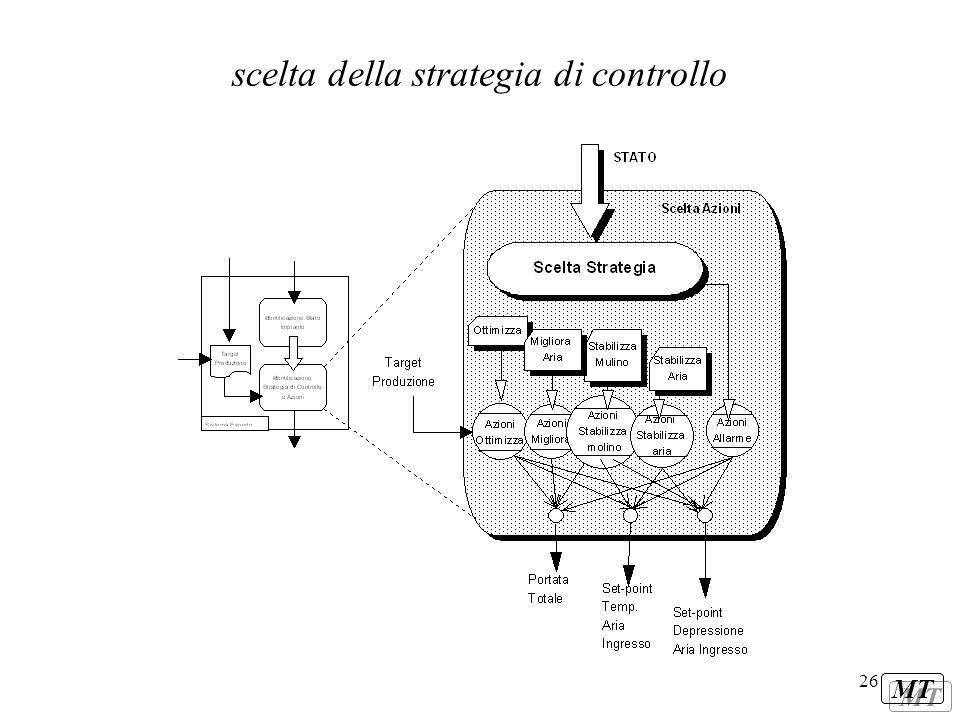 MT 26 scelta della strategia di controllo